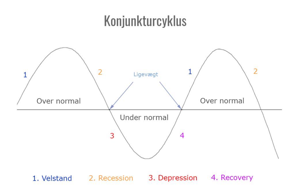 Schumpeters model af den makroøkonomiske konjunkturcyklus.