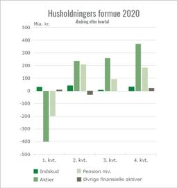 Danske husholdingers formue 2020, ændring efter kvartal