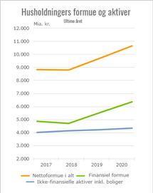 danske husholdninger formue og aktiver, ultimo året