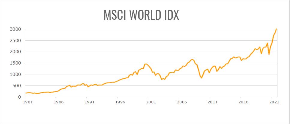 Udviklingen i MSCI globale aktier over de seneste 20 år.