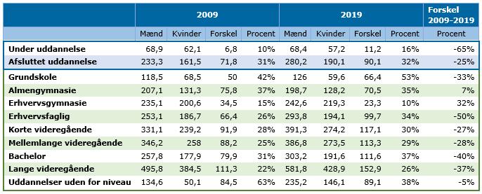 Forskel mellem mænds og kvinders gennemsnitlige årsløn i tusinder kroner fordelt på uddannelsesgrupper. Kilde: Danmarks statistik - Statistisk Tiårsoversigt 2021