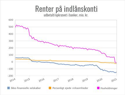 Udbetalte og opkrævede renter pr. md. for indskud i danske banker fra 2014-2021. Kilde Nationalbanken og Børsen Finans.