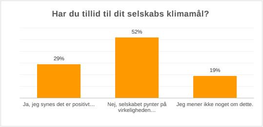 Graf: Har du tillid til dit pensionsselskab, bank eller andet, når de sætter klimamål for deres investeringer?  Ja, jeg synes det er positivt, at mit selskab sætter ambitiøse klimamål for sine investeringer 29 %. Nej, jeg tænker at selskabet pynter på virkeligheden, for at fremstå mere grønt end de er. 52 % Jeg ved ikke nok for at mene noget om dette. 19 %